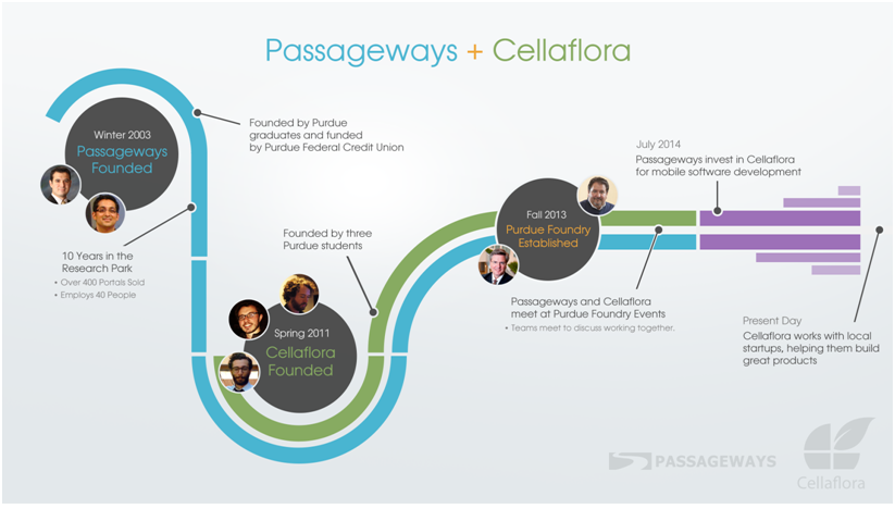 Cellaflora and Passageways Connection